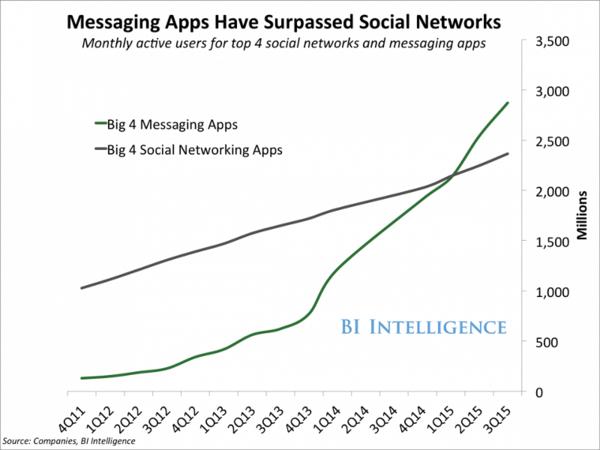 Messenger apps zijn populair